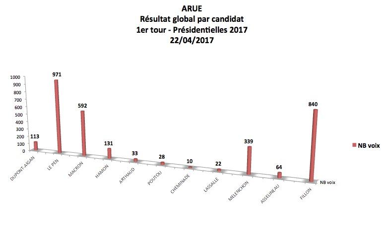 Graphique 1er tour Présidentielles 2017 PAR CANDIDAT